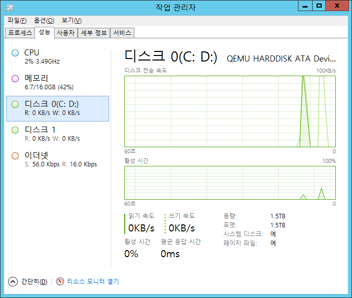 task manager with disk